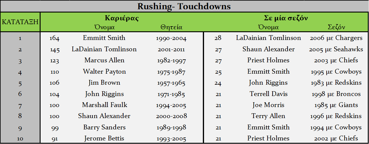 Rushing Touchdowns