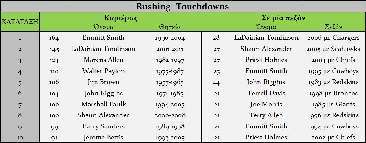 Rushing Touchdowns