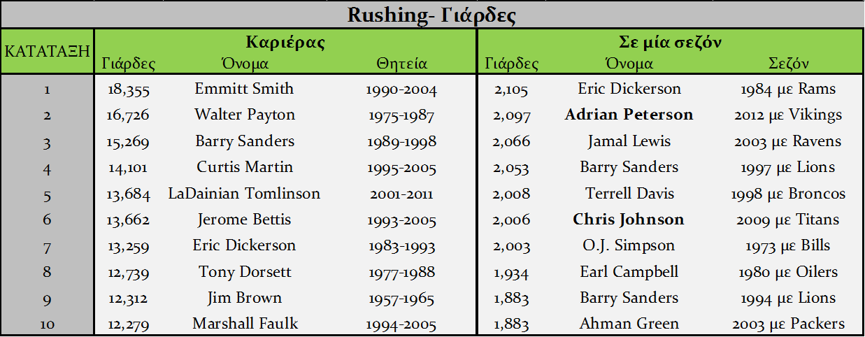 Rushing Yards