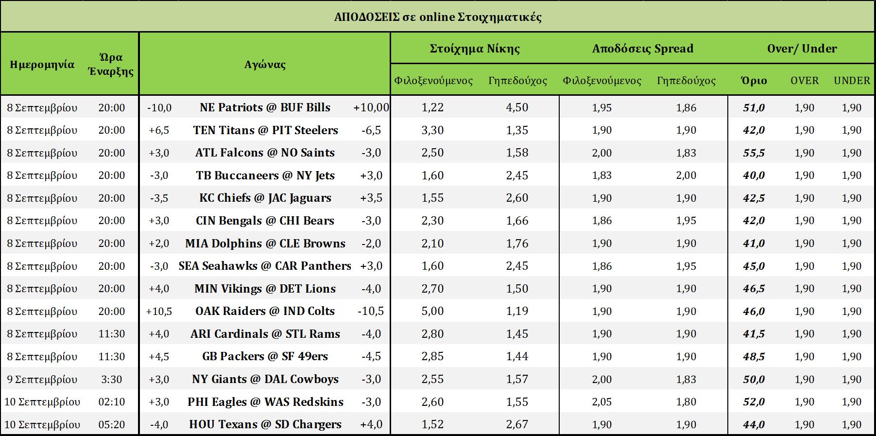 Odds-week 1-2013