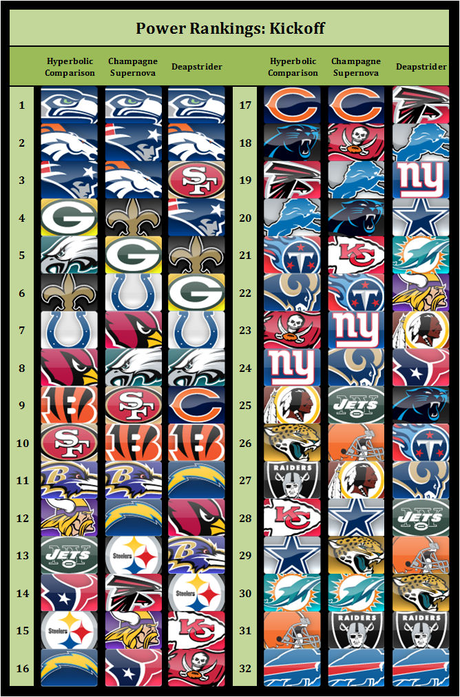 Power Rankings 2014 kickoff