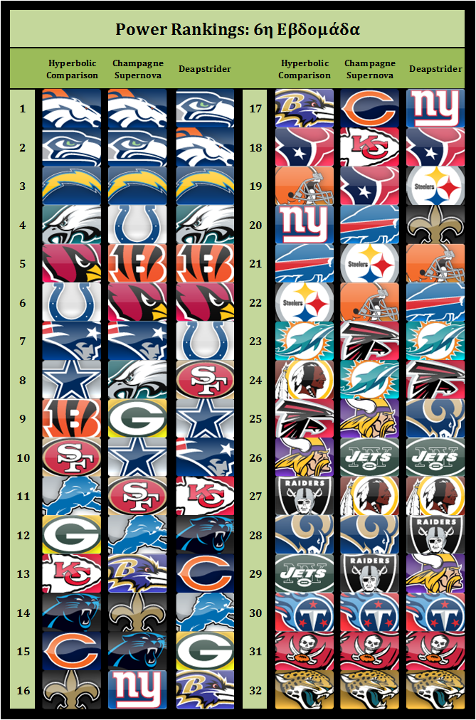 Power Rankings 2014 week6