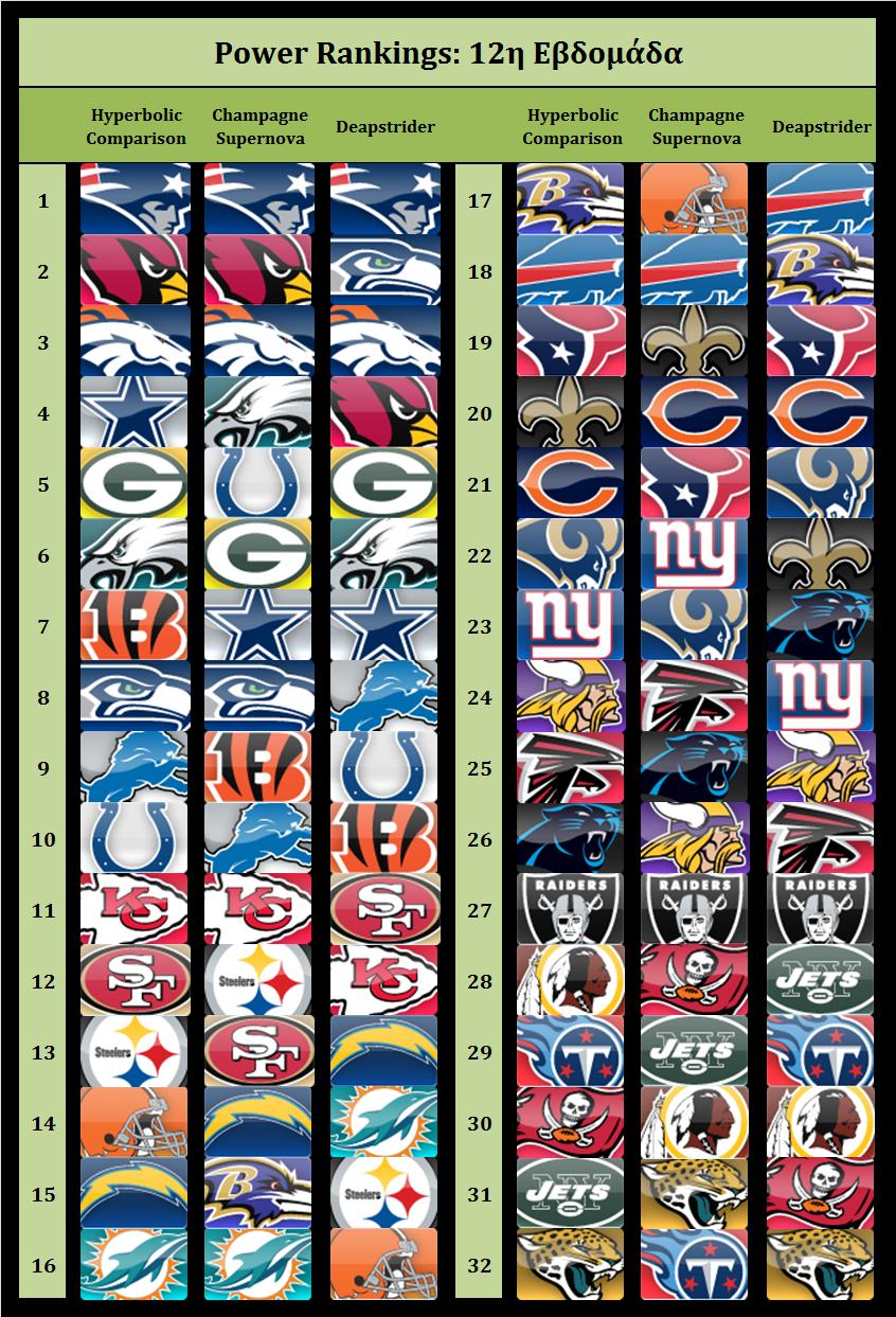 Power Rankings 2014- week 12