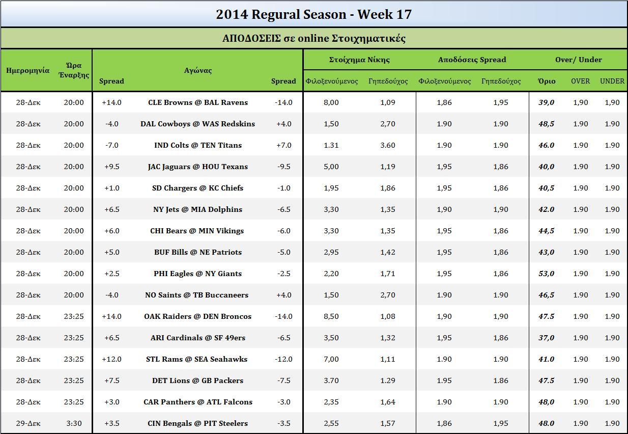 odds 2014 – week 17