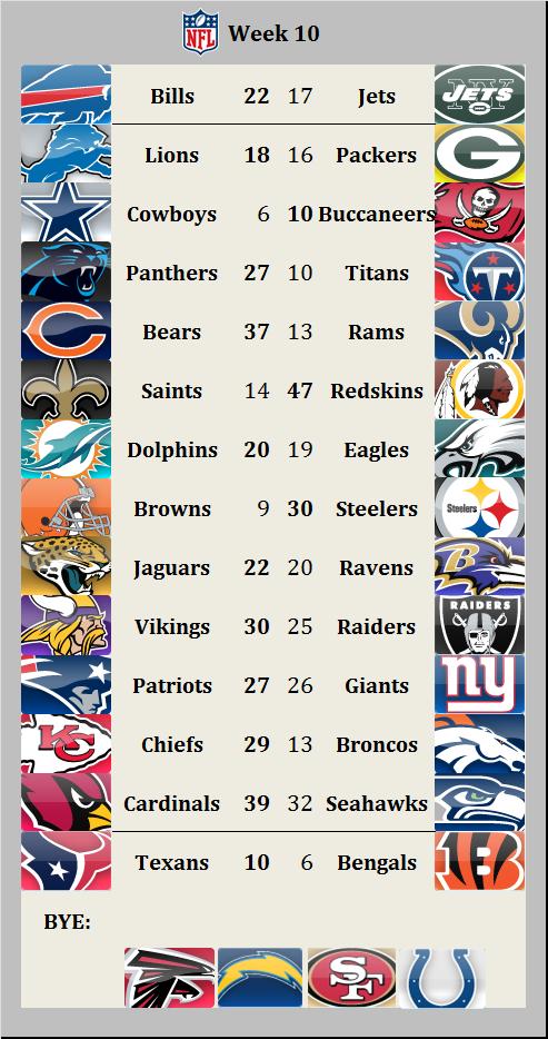 Results 2015 week 10