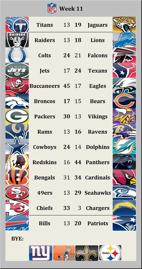 Results 2015 week 11