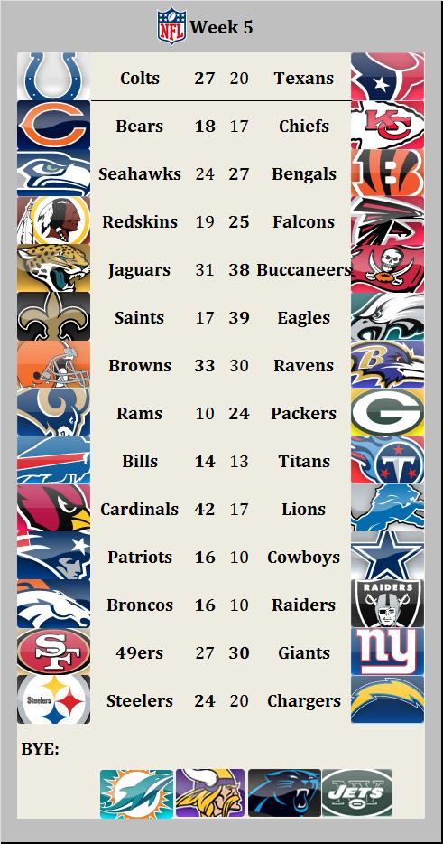 Results 2015 week 5