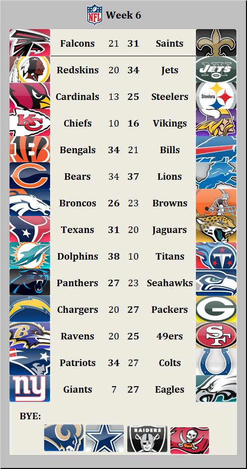 Results 2015 week 6