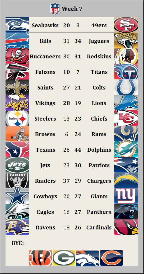 Results 2015 week 7