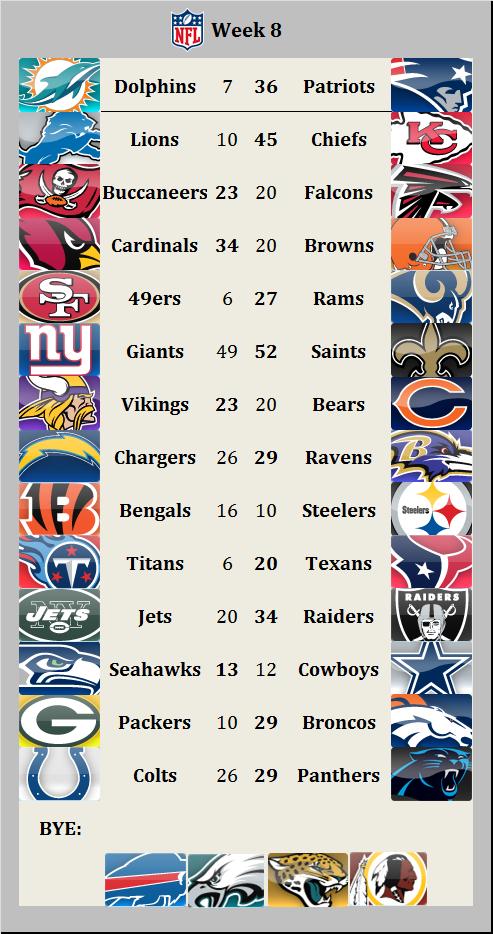 Results 2015 week 8