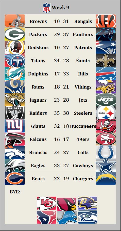Results 2015 week 9