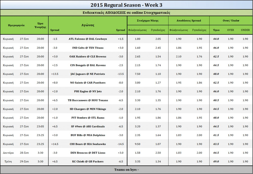 2015 Week 3-Odds