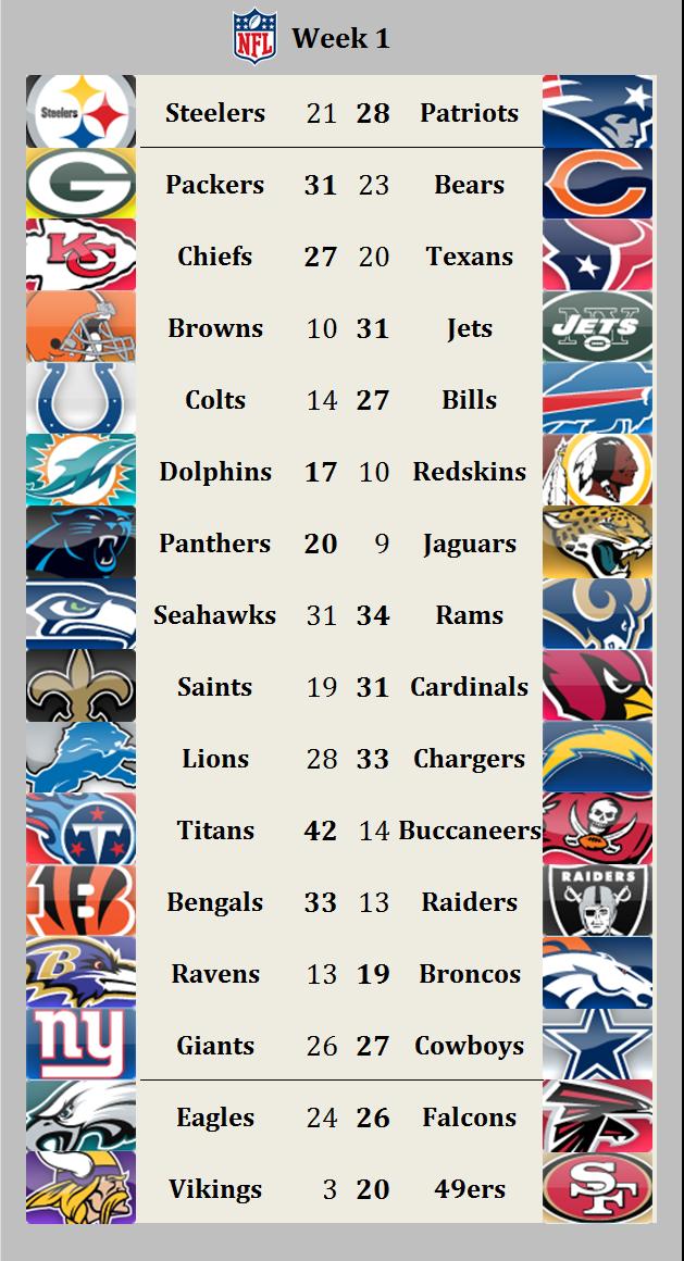 2015 result week 1