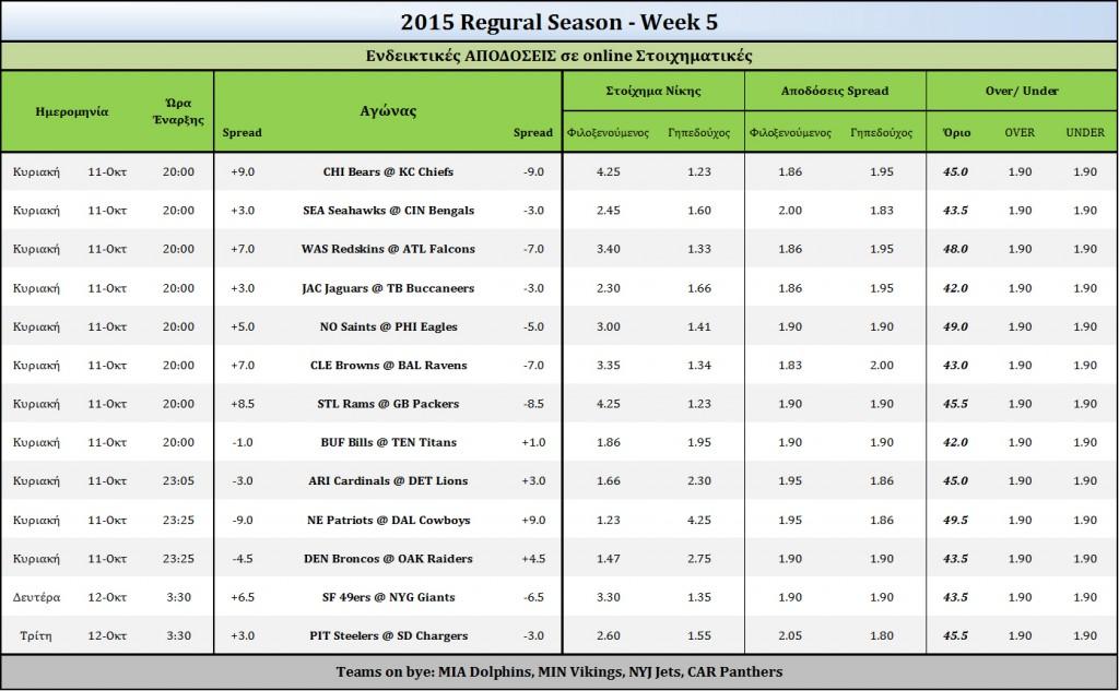 2015 Week 5-Odds
