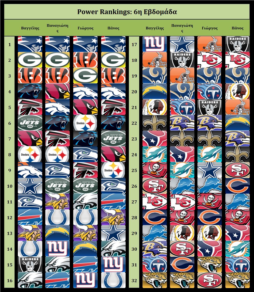Power Rankings 2015 Week 6
