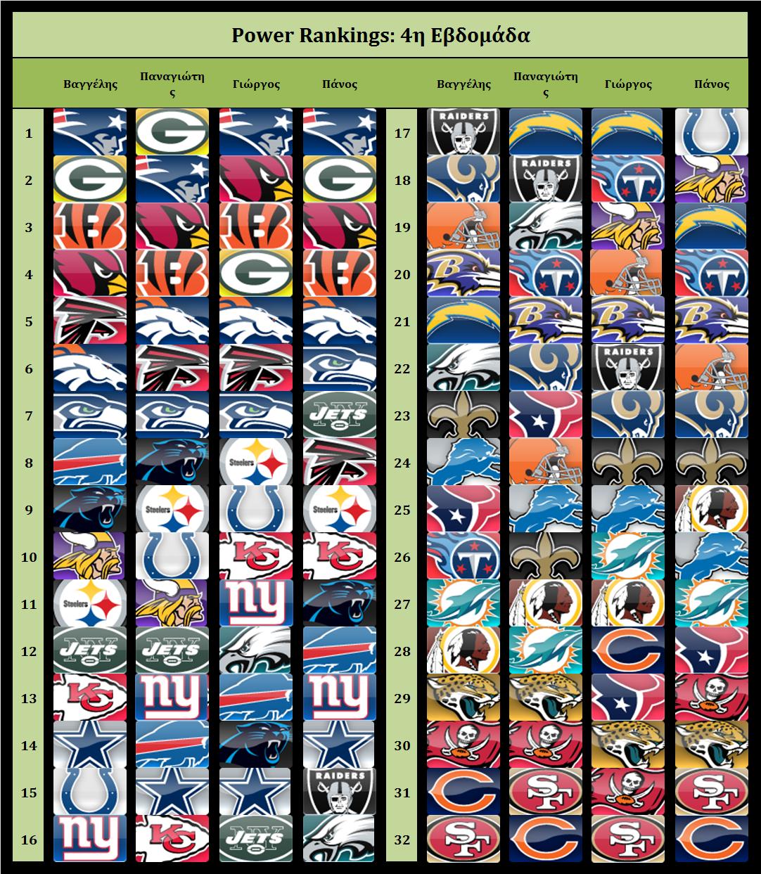 Power Rankings 2015 week 4 table
