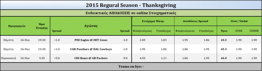 2015 Thanksgiving-Odds