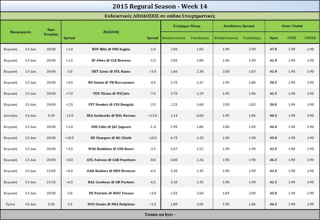2015 Week 14-Odds