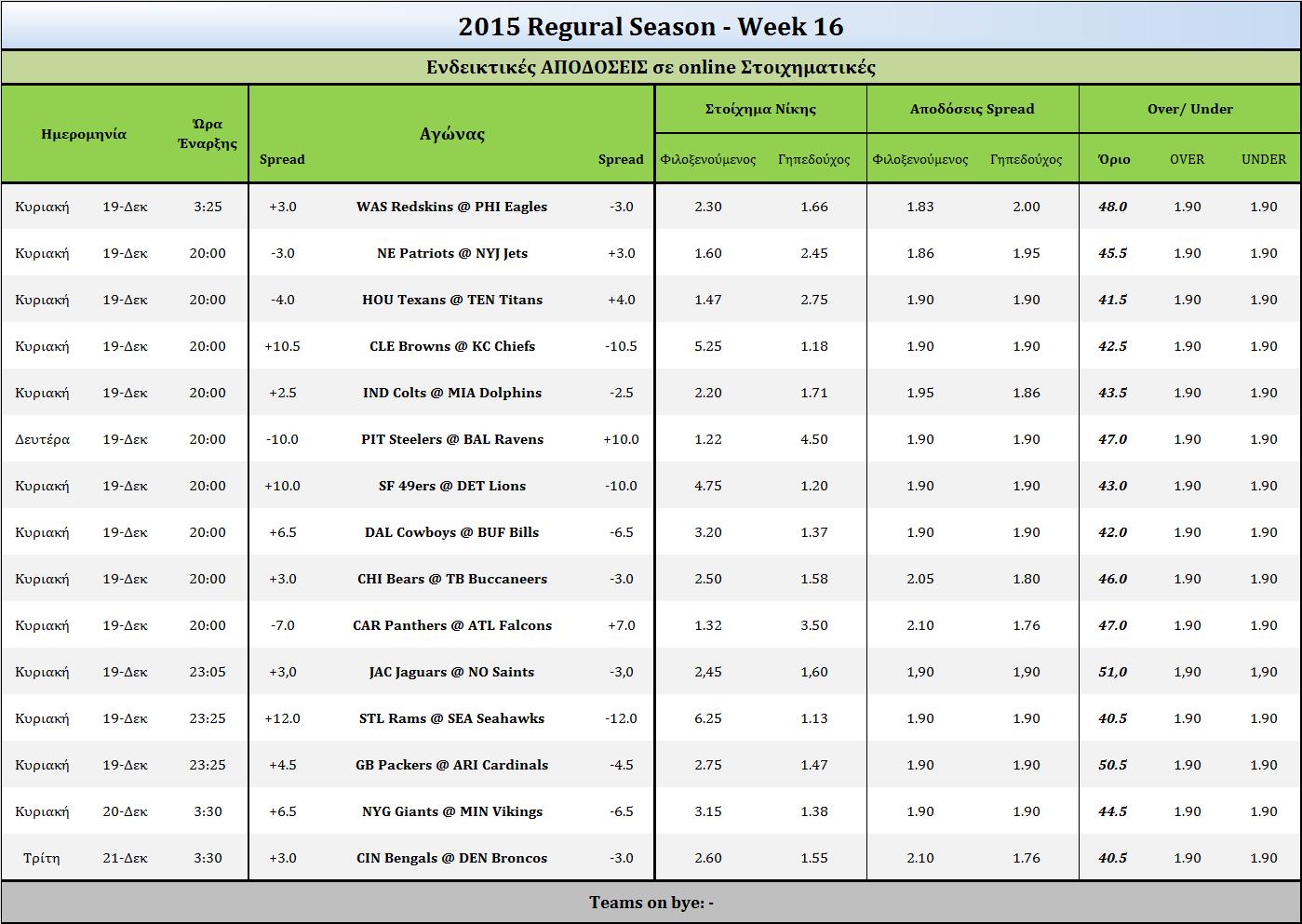 Odds week 16 2015