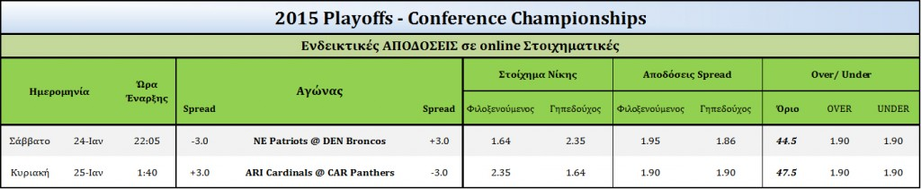 2015 Conference-Odds