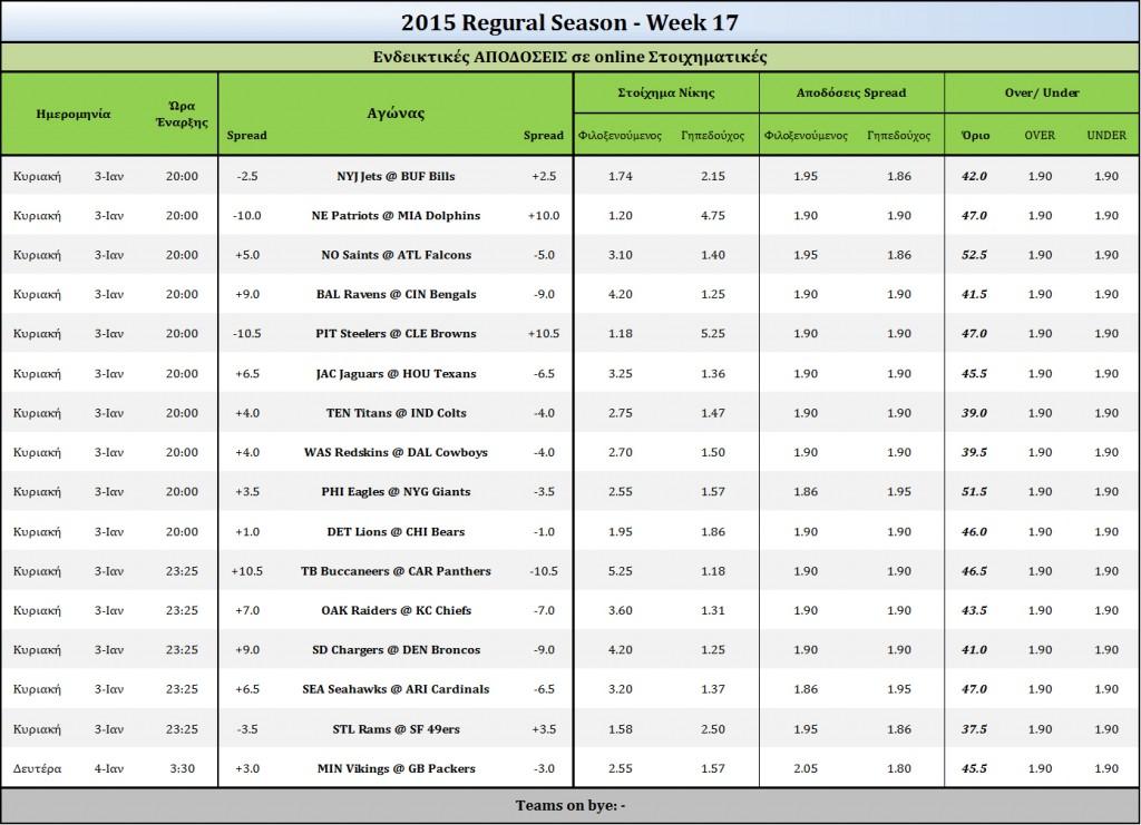 2015 Week 17-Odds