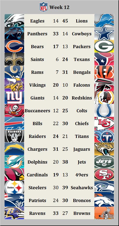 Results 2015 week 12