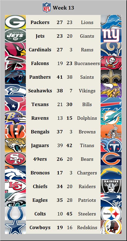 Results 2015 week 13