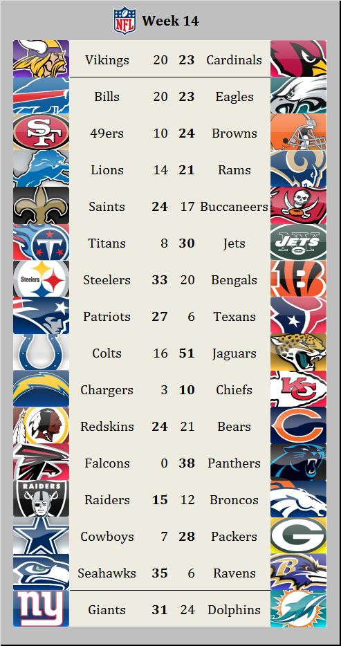 Results 2015 week 14