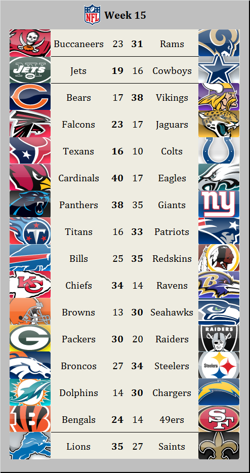 Results 2015 week 15