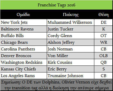 Franchise Tags 2016