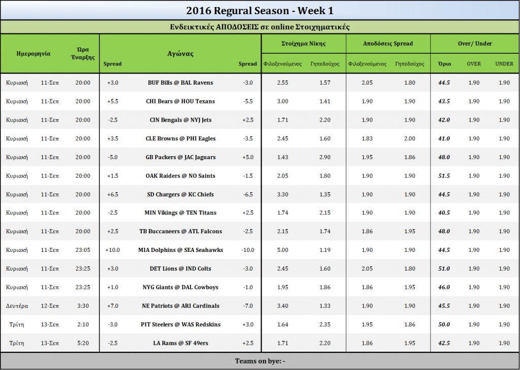 2016-Week1-Odds