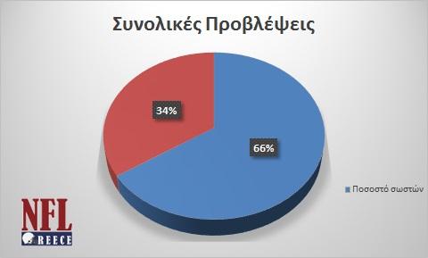 results_until_week3