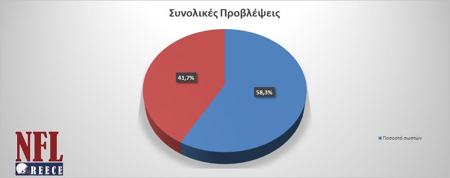 total_results_until_week8