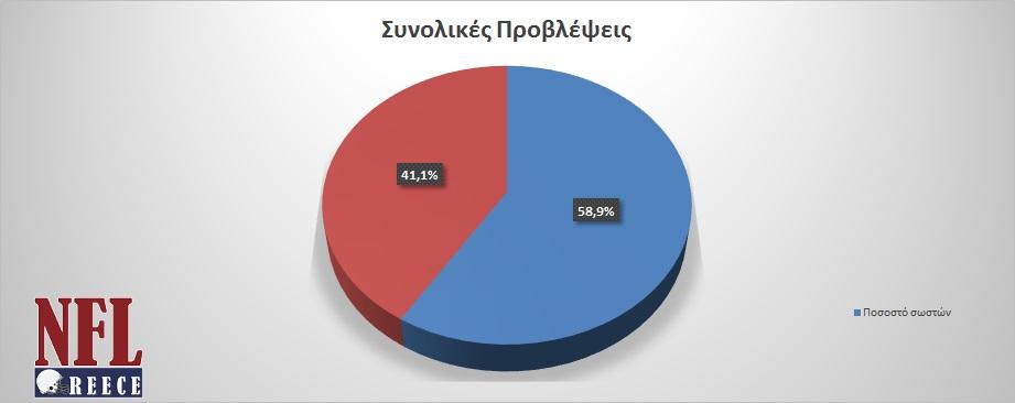 total_results_until_week10