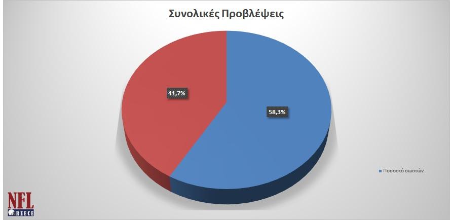 total_results_until_week_wildcard
