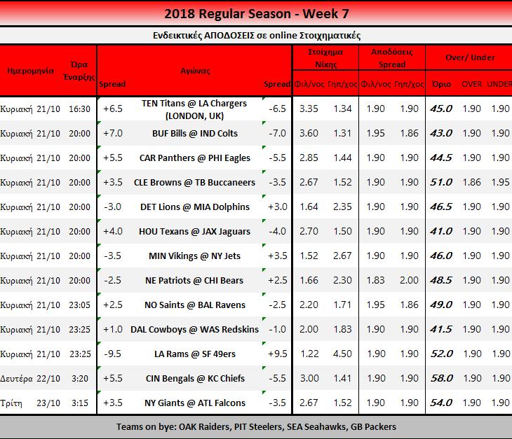 Week 7 Predictions